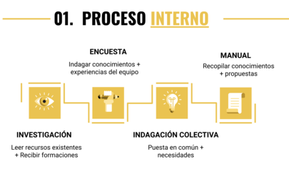 Proceso-manual.png
